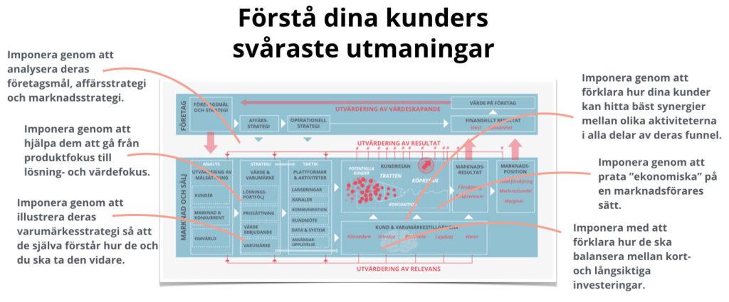 Utbildning Sverigesmediebyraer